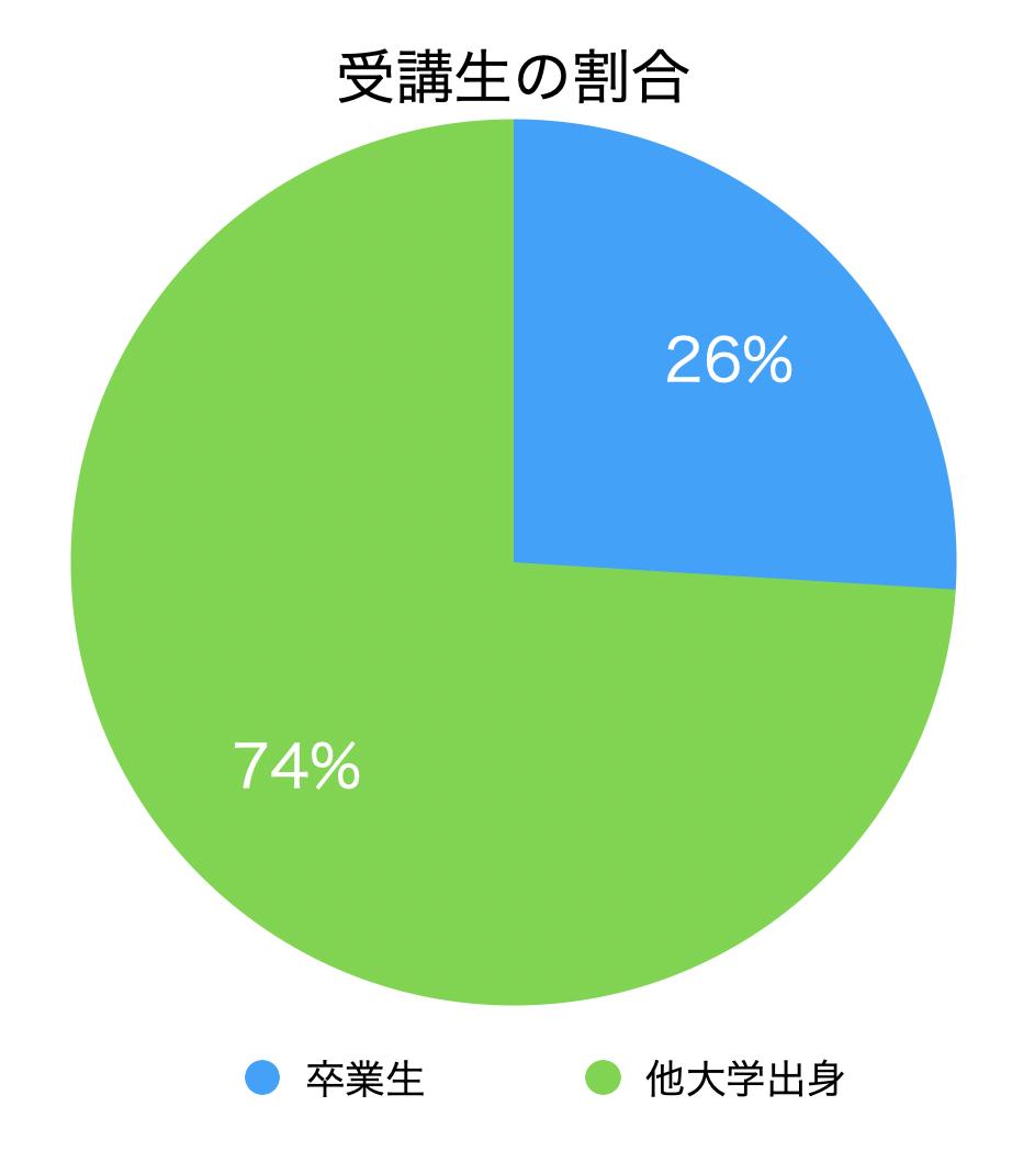 日本女子大学 リカレント教育 受講生割合
