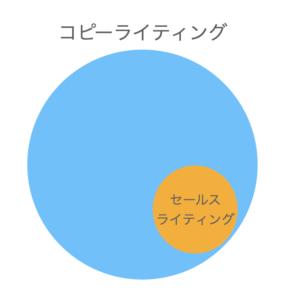 セールスライティング コピーライティング とは 図1