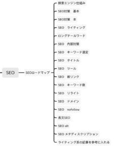 SEOに成功するキーワード選定 マインドマップ