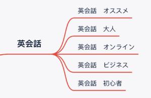 ロングテールキーワード マインドマップで整理